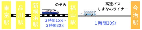 新幹線と高速バス